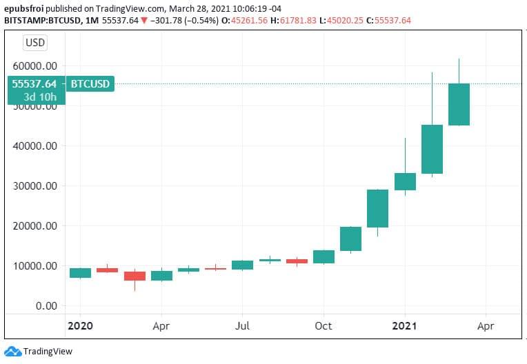 Bitcoin mensual marzo a marzo 2021