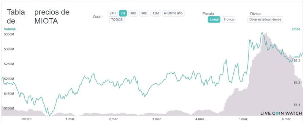 IOTA valor oscilante mercado