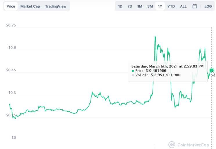 precio recuperado criptomoneda ripple