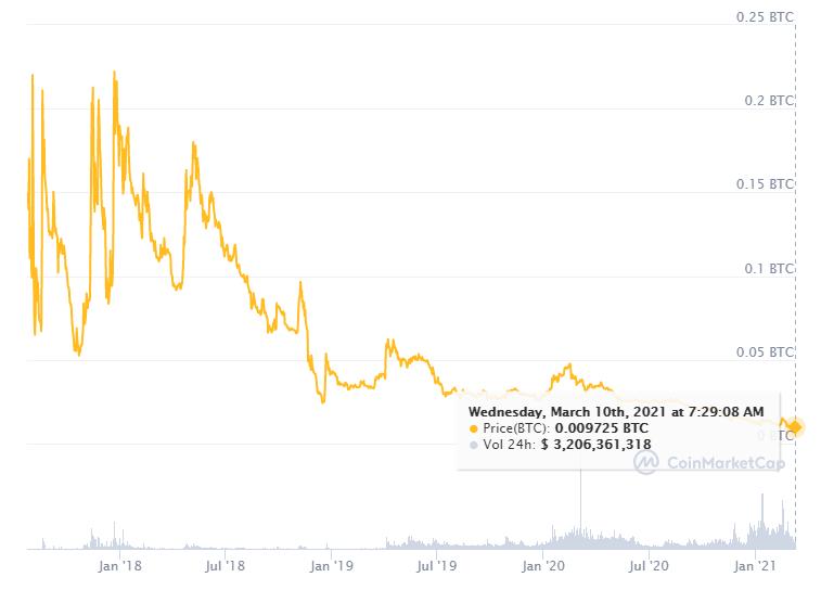 bitcoin cash bch mercados