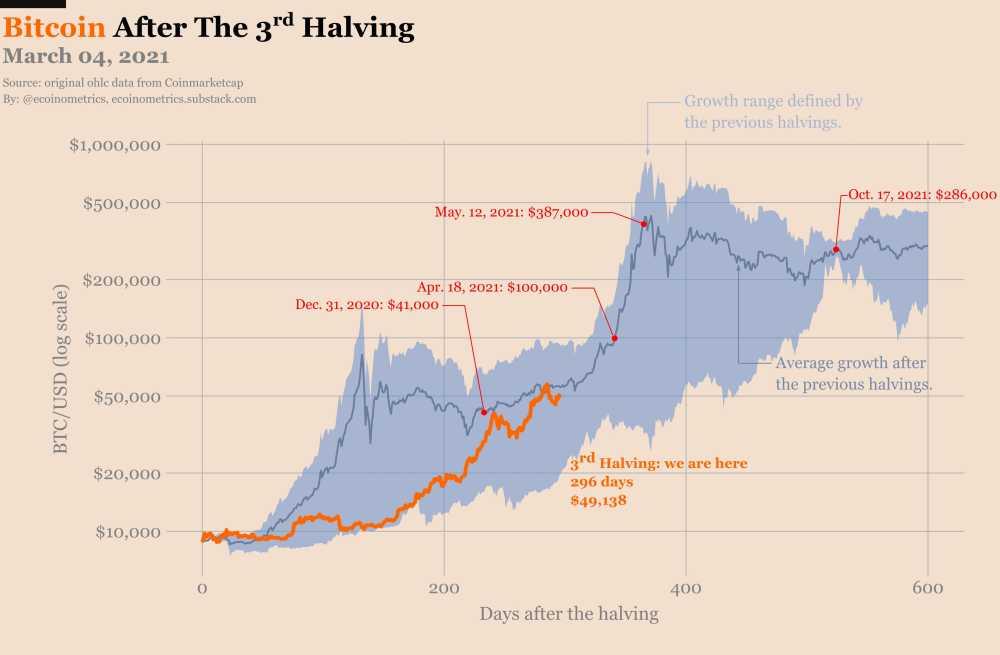bitcoin halving reducción btc
