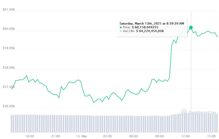 USD Valor alza precio btc