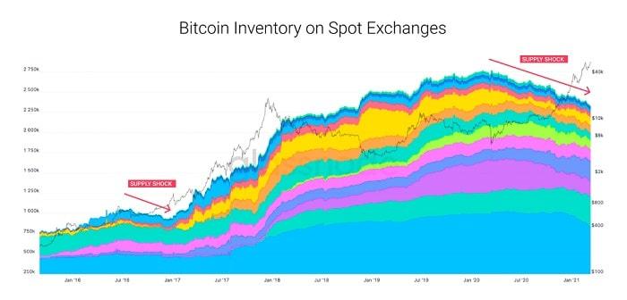 choque ofertas impulsa precio bitcoin
