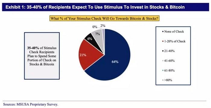 cheques ayuda económica EEUU compra bitcoin