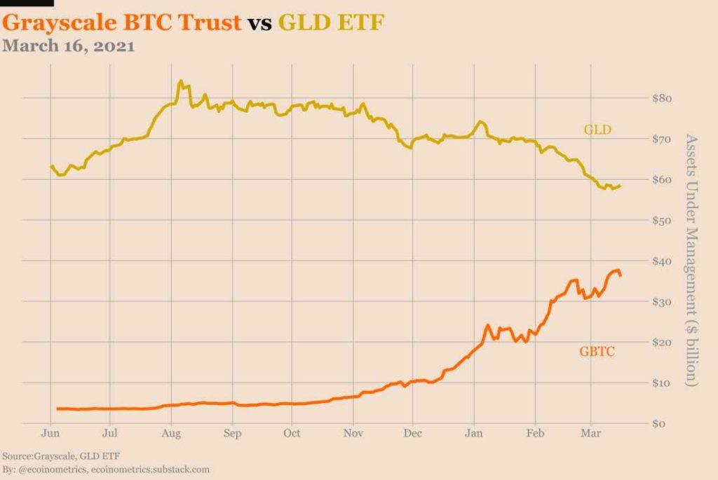 fondo bitcoin GBTC vs ETF oro GLD