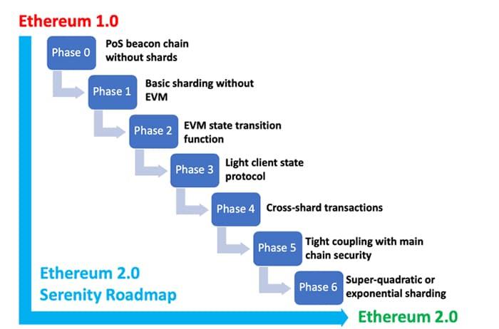 hoja ruta cambio ethereum
