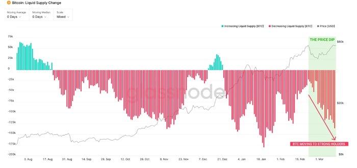 mayor flujo BTC direcciones Hodlers