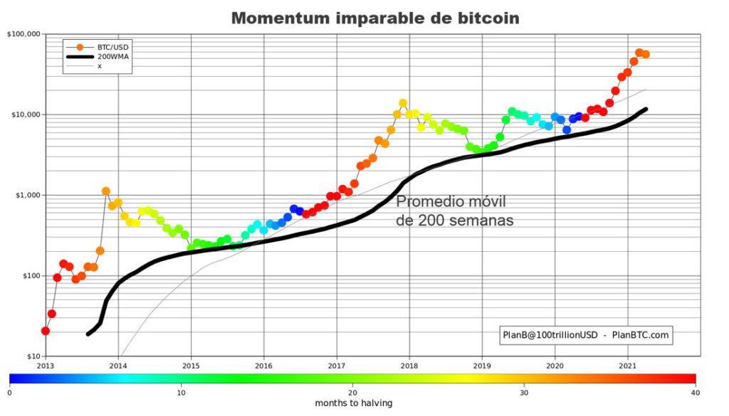 momentum imparable bitcoin