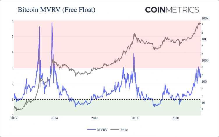mrvr bitcoin free float coin metrics