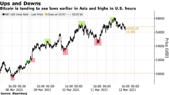 patron bitcoin mercado asia estados unidos