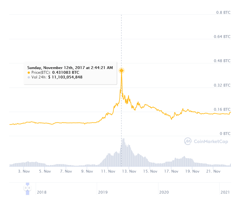 BCH criptomoneda bitcoin cash