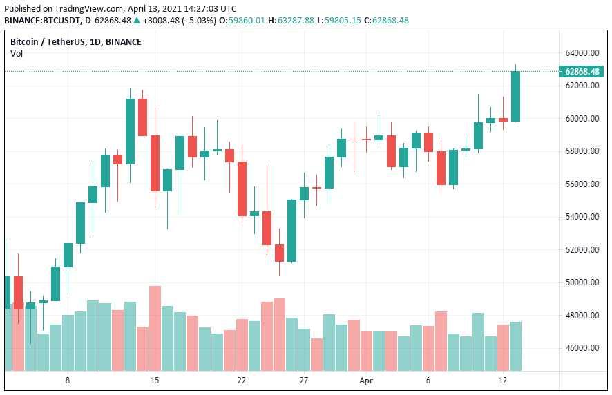 precio BTC martes 13042021