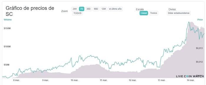 aumento precio SiaCoin SC