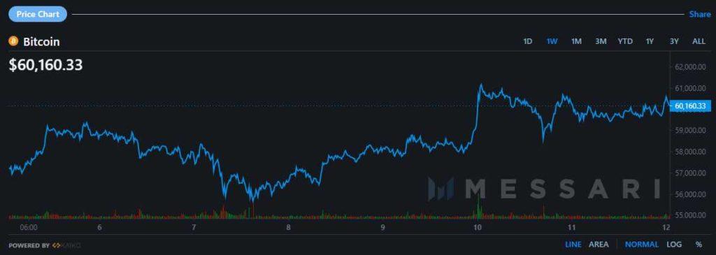 precio bitcoin semana 5 11 abril