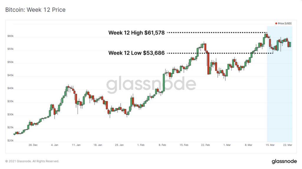 precio btc semana 12