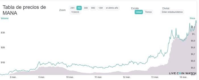 aumento precio criptomoneda decentraland