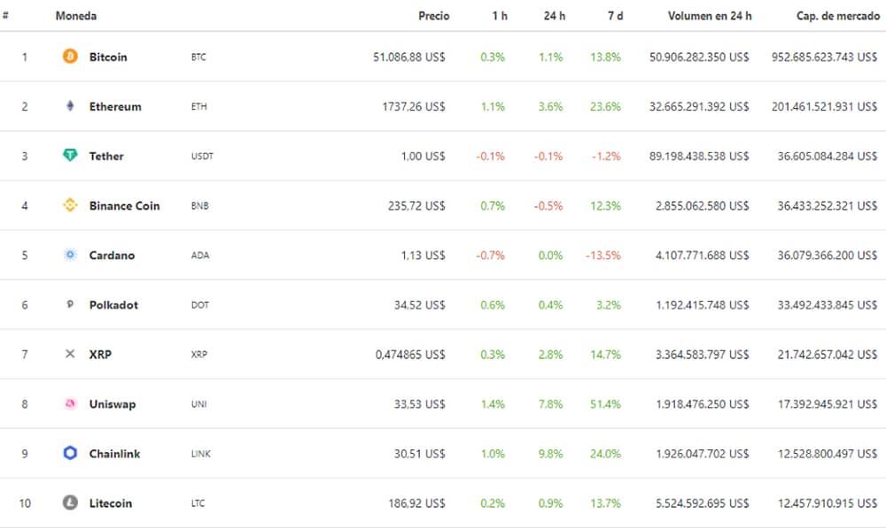 ranking criptomonedas mercado uni