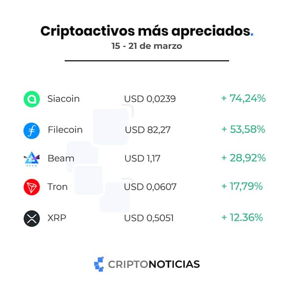 Siacoin and Filecoin are the first of the weekly top with growths that exceed 100%