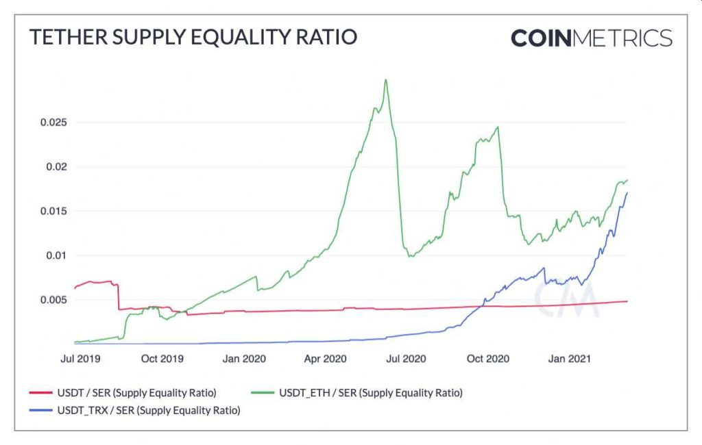 tether supply equality ratio