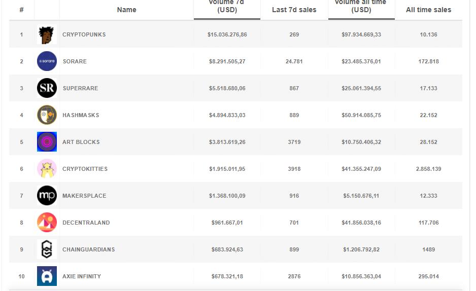 valores token semanal precio