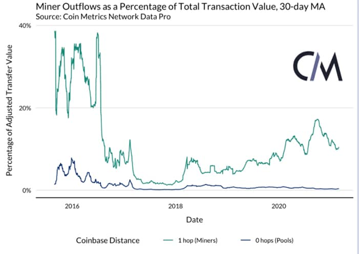 transacciones provenientes pools mineria