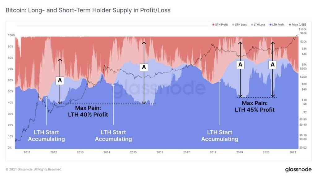 transferencia holders bitcoin 01