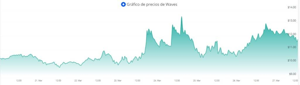 tokens miembros waves ecosistema