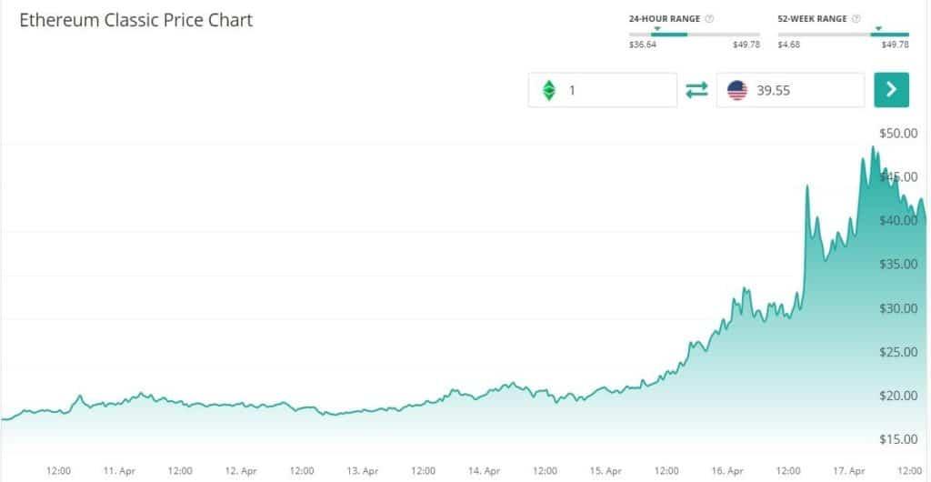 ETC se cotizo por encima de los USD 49 al cierre de esta semana superando su maximo historico. Fuente Coin Check Up