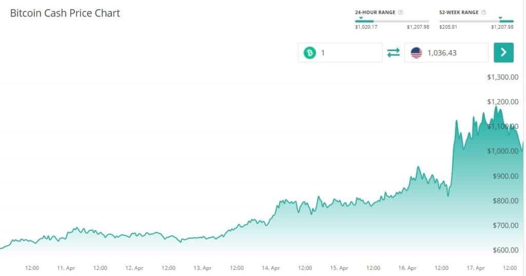 El precio de Bitcoin Cash ha visto un alza importante desde inicios del mes de abril. Fuente Coin Check Up