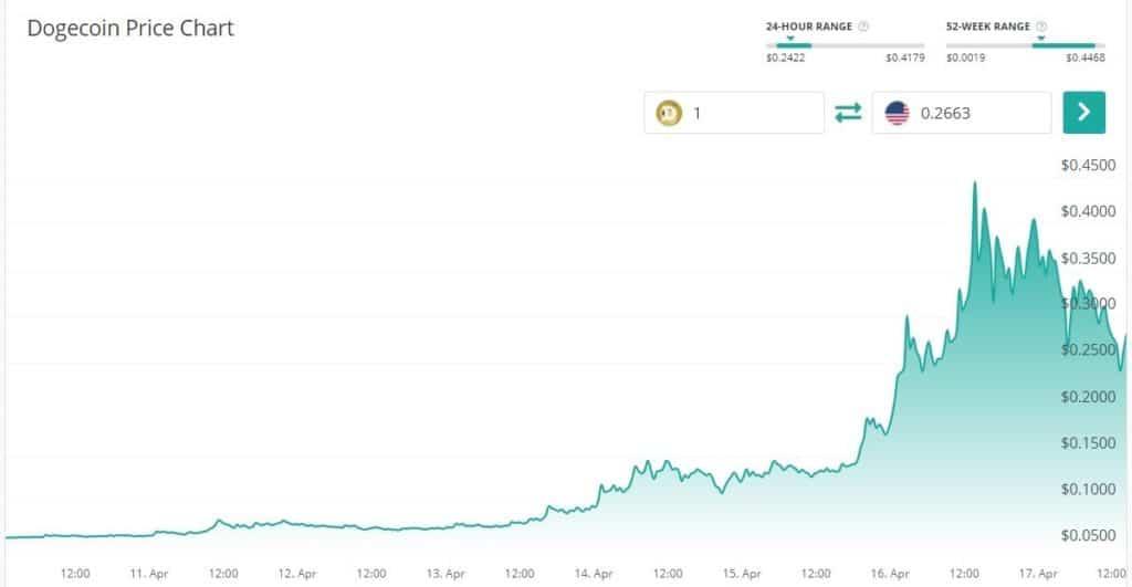 El precio de DOGE alcanzo un nuevo maximo historico esta semana. Fuente Coin Check Up