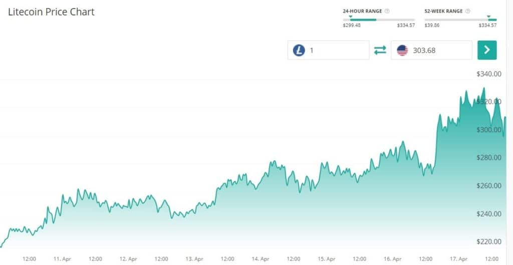 El precio de Litecoin llego a un maximo de USD 330 este 17 de abril. Fuente Coin Check Up