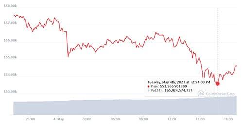 El precio de bitcoin este 4 de mayo cayo hasta los 53.000 dolares por unidad