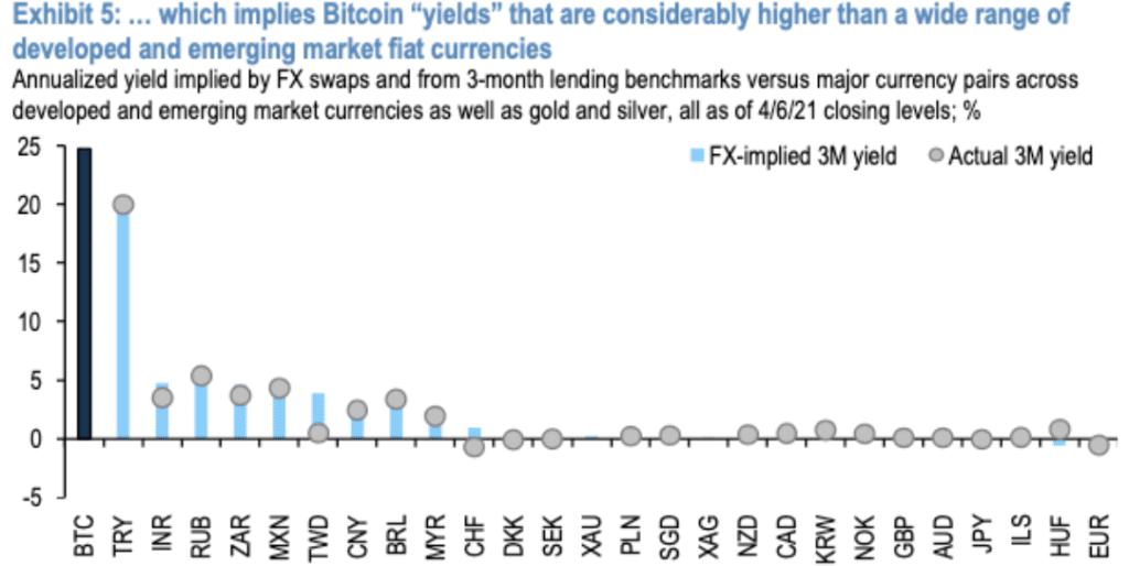 El rendimiento de bitcoin en el mercado de futuros es mas elevado que el alcanzado con cualquier inversion en monedas fiat segun el informe de JP Morgan. Fuente Twitter @BTCization