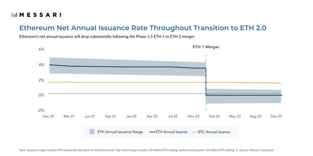 Gráfico de la emisión anual neta de Ether a través de la transición a ETH 2.0