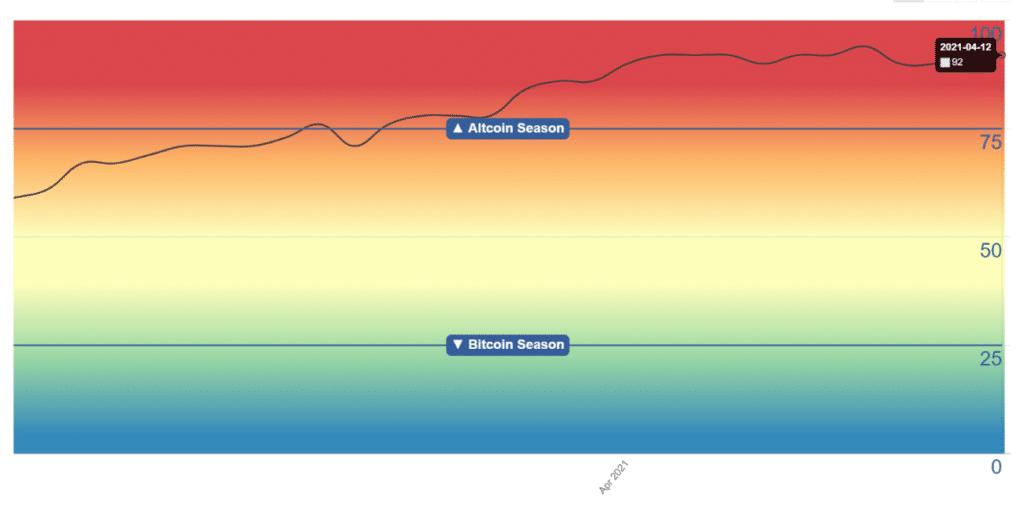 La temporada de altcoins sigue consolidandose segun detalla el indice