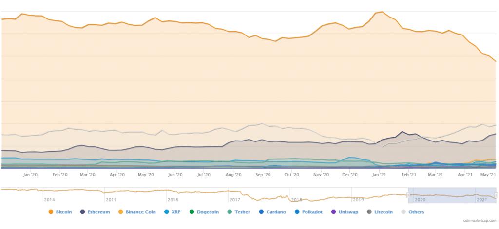 Las altcoins han venido restandole dominancia a bitcoin en el mercado de las criptomonedas