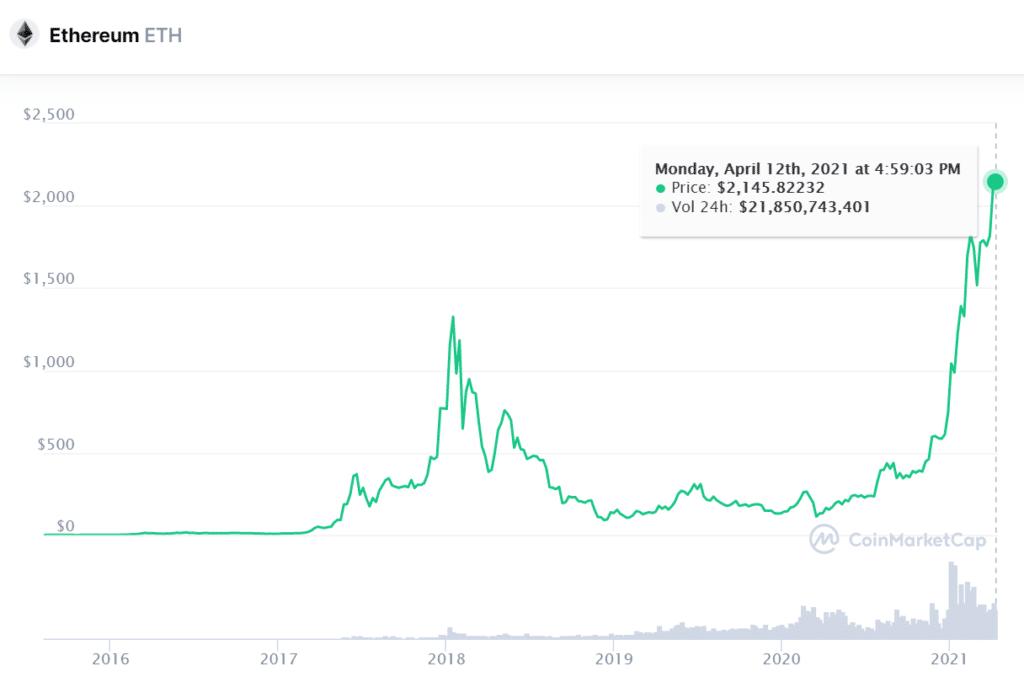 ETH ether, 2021, crecimiento de precio y mercado - CoinMarketCap - CriptoNoticias