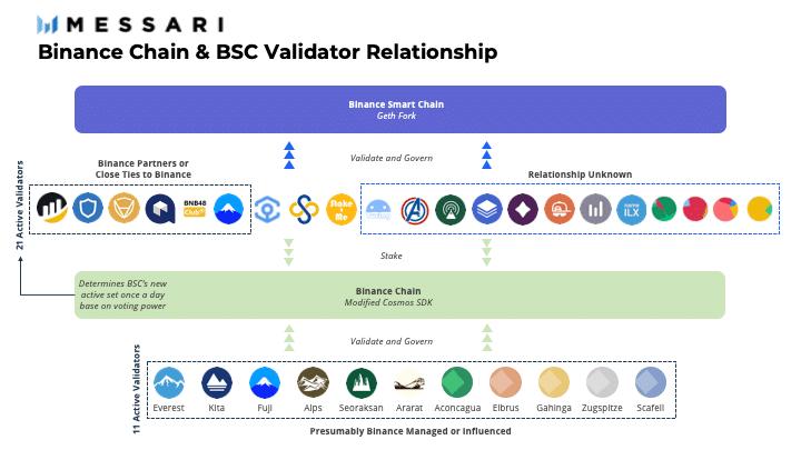 Segun Messari presumiblemente los validadores de la Binance Chain estarian manejados o influenciados por la compania Binance