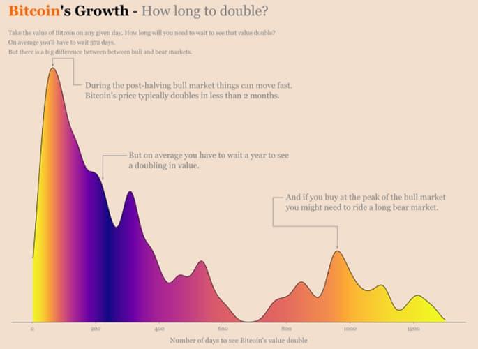 inversion bitcoin duplicar precio