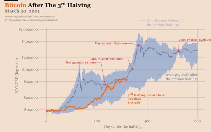 patron bitcoin ciclos alcistas