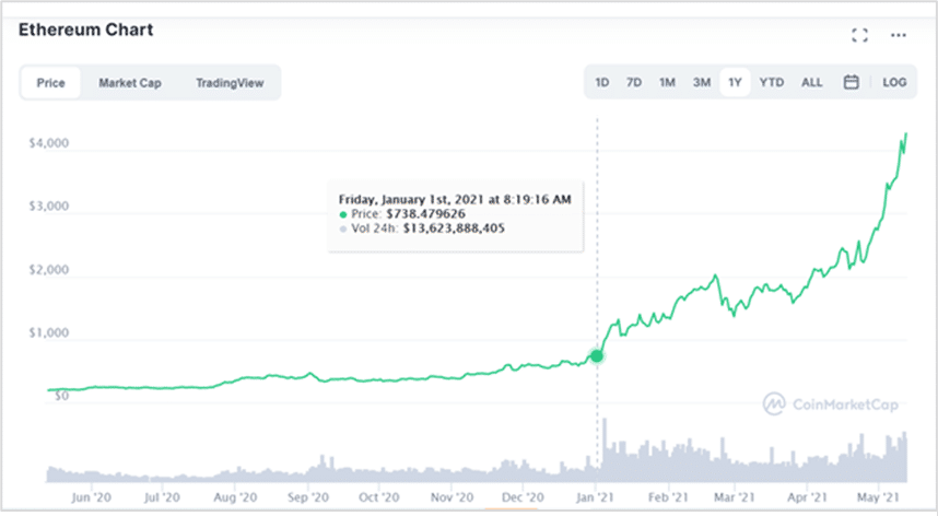 Gráfico de precio de la criptomoneda Ether de la blockchain Ethereum.