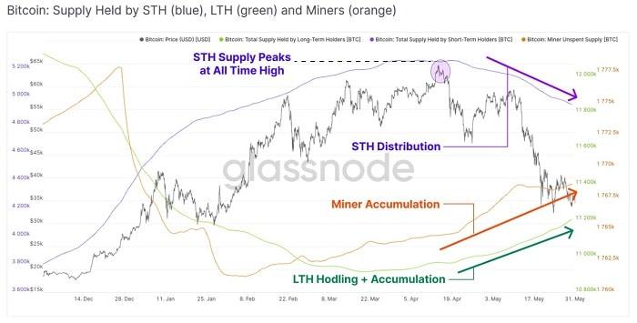 inversionistas bitcoin largo plazo mineros corto plazo