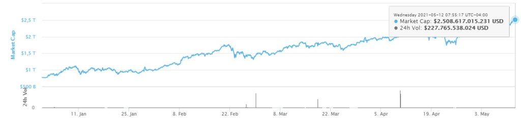 Cryptocurrency market surpasses $ 2.5 trillion