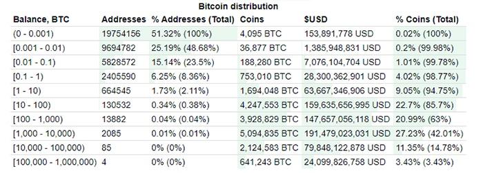 direcciones bitcoin mayor posesión suministro