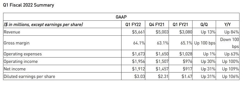 anuncio ganancias nvidia primer trimestre 2021