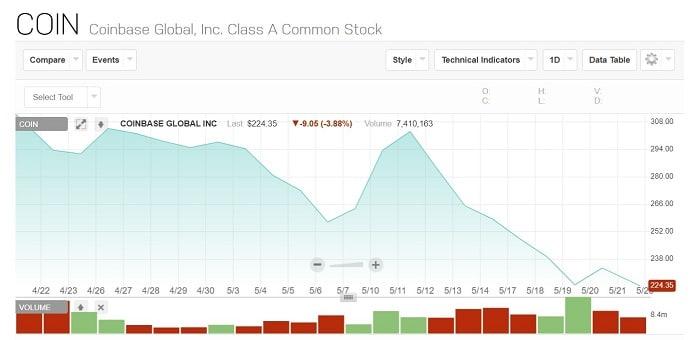 coinbase global inc stock precio acciones