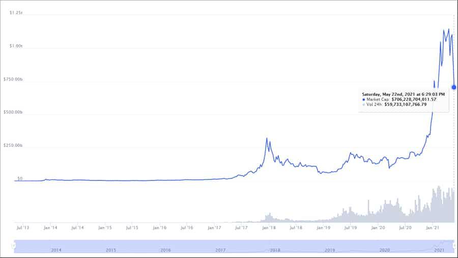 análisis capitalización mercado bitcoin