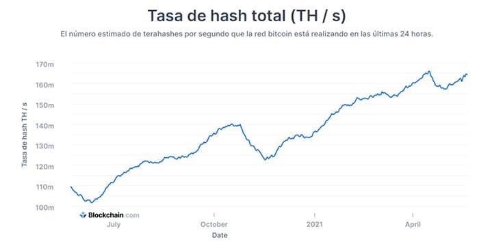 aumento tasa hash bitcoin