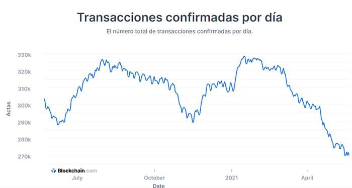 análisis volumen transacciones actividad red bitcoin