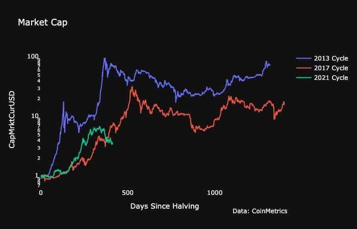 evolución precio bitcoin post halving